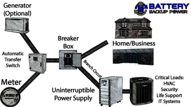 Battery Backup Power Uninterruptible Power For Home and Business