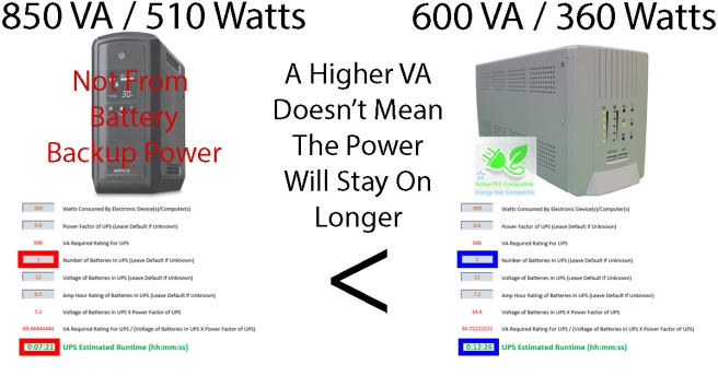 Smaller Battery Backup Power Unit Out Lives Larger Competitor